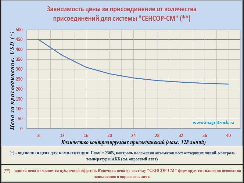 Оценка стоимости системы контроля изоляции сети постоянного тока СЕНСОР-СМ