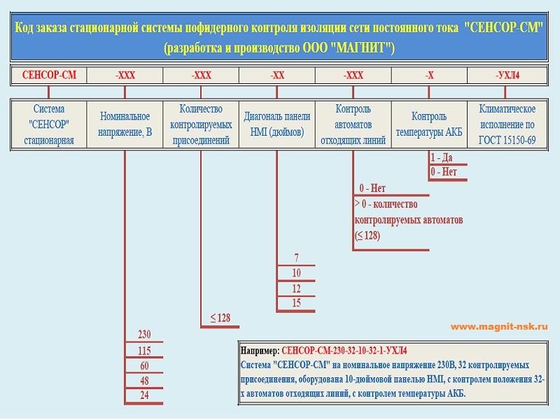 Код заказа системы контроля изоляции в сетях постоянного тока СЕНСОР-СМ