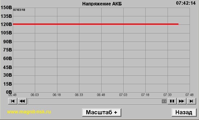 Напряжение на аккумуляторной батарее (Uном = 110В)