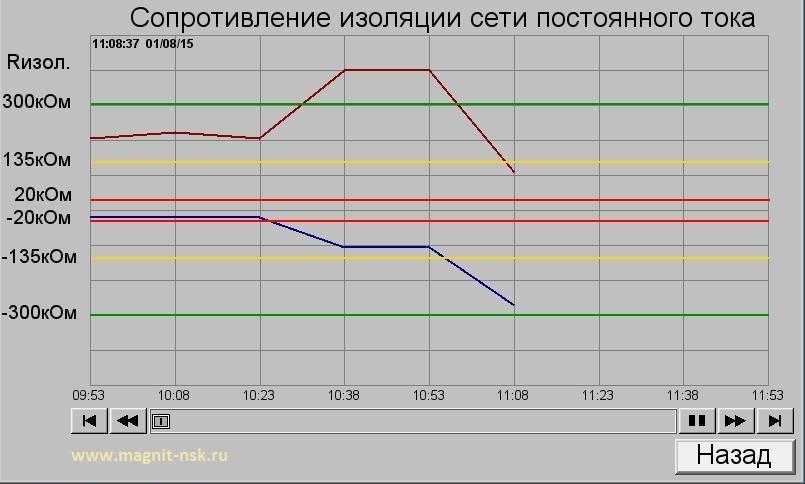 Графическое представление состояния сети постоянного тока