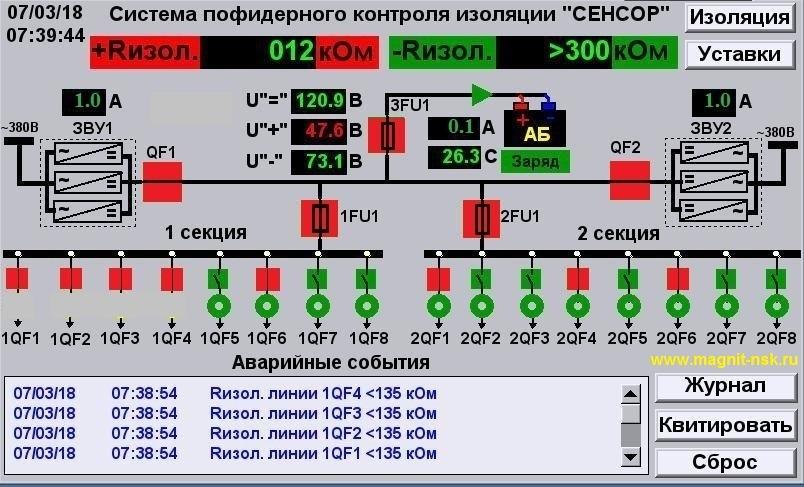 Контроль изоляции сети постоянного тока СЕНСОР - полное тестирование