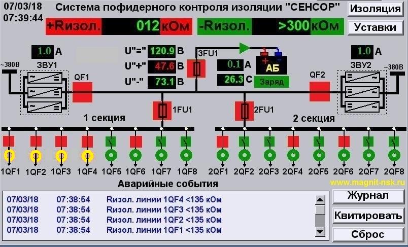 Тестирование системы контроля сети постоянного тока (система на Uном = 110В)