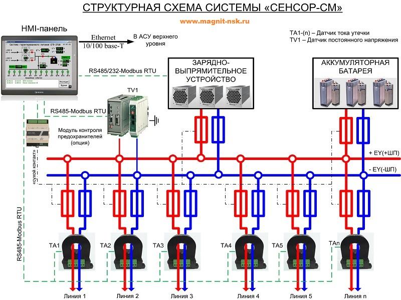 Структурная схема системы контроля изоляции в сетях постоянного тока СЕНСОР-СМ
